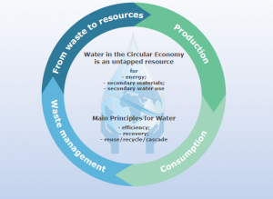 Water and Circular Economy WssTP